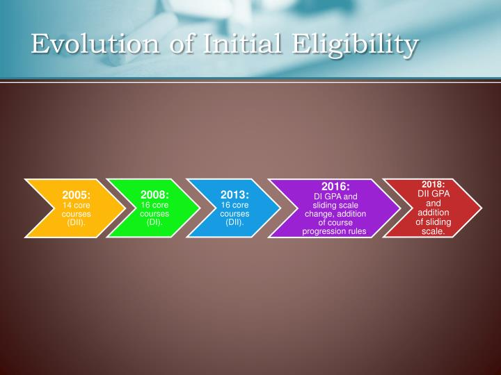 Evolution of Initial Eligibility