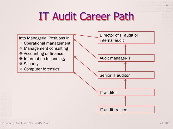 public accounting audit career path Too often people associate audit and tax with factors like seeing more clients,  working in teams, or future career paths while these are, of.