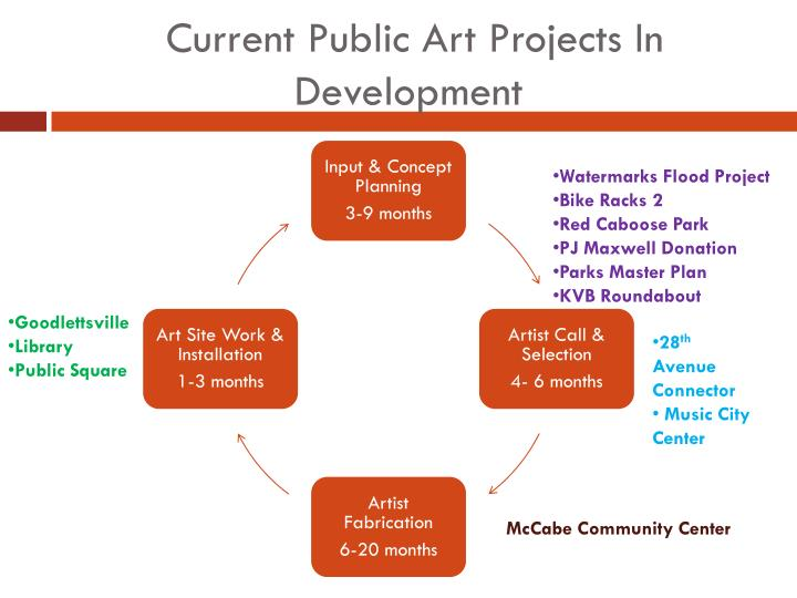 Current Public Art Projects In Development