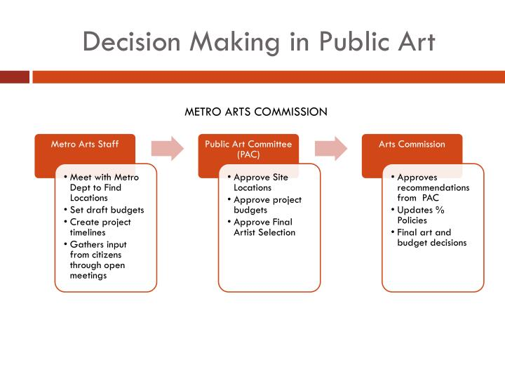 Decision making in public art