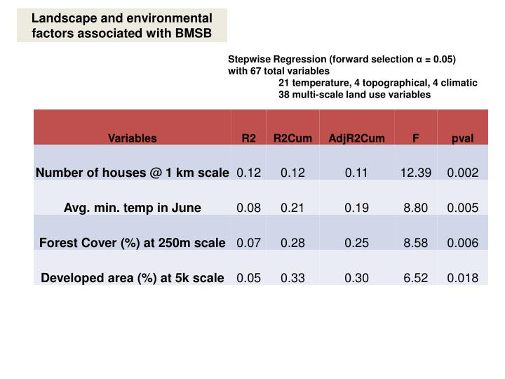 Landscape and environmental factors associated with bmsb