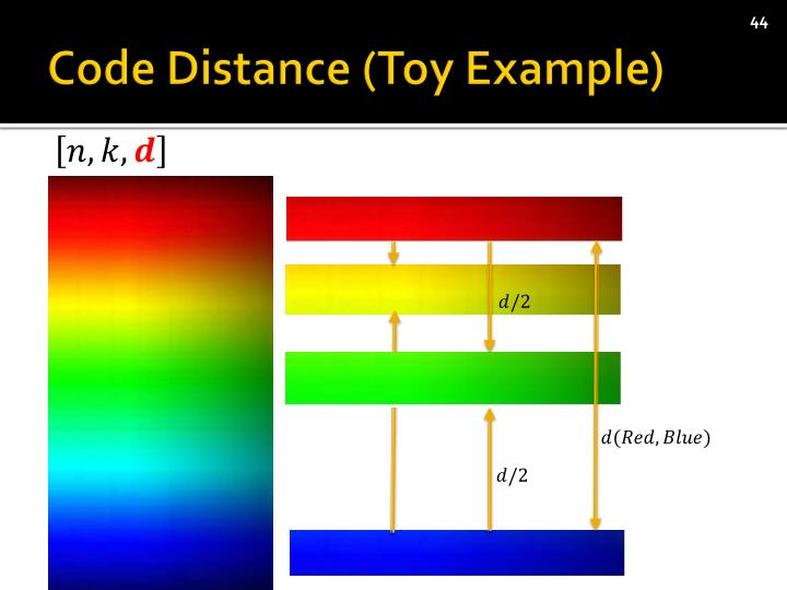 Code Distance (Toy Example)