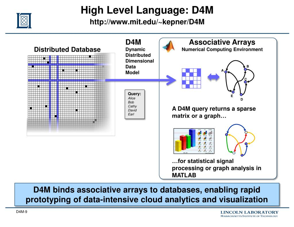 PPT - Transforming Big Data with D4M PowerPoint Presentation - ID