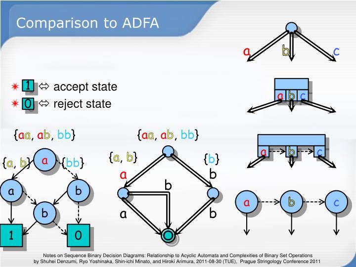 Comparison to ADFA