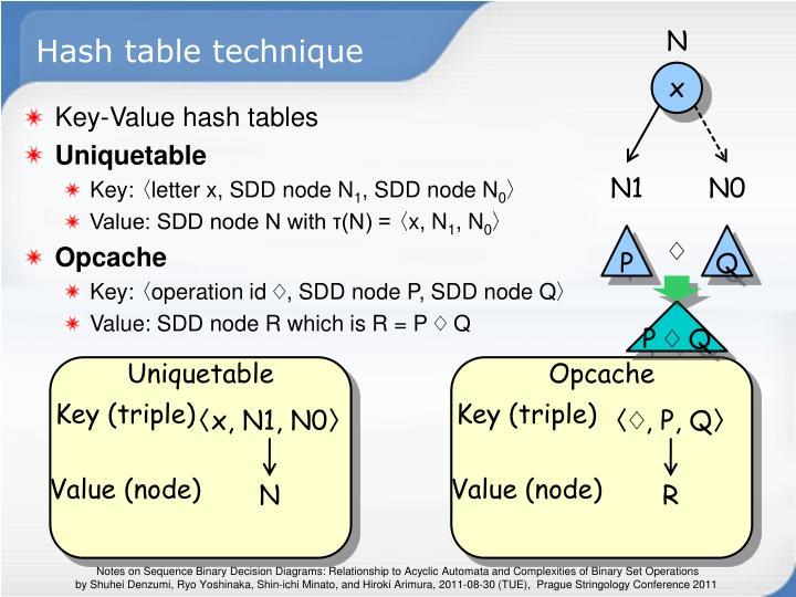 Hash table technique