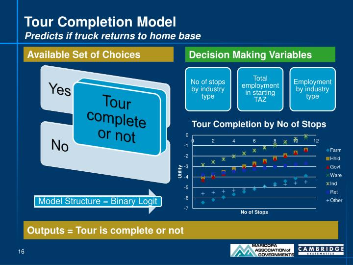 Tour Completion Model