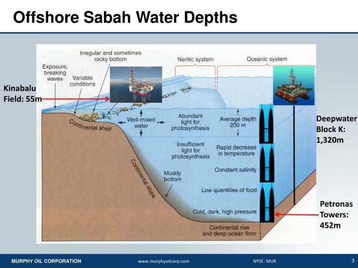 Offshore sabah water depths