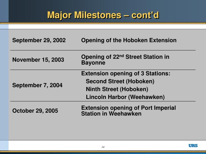 Major Milestones – cont'd