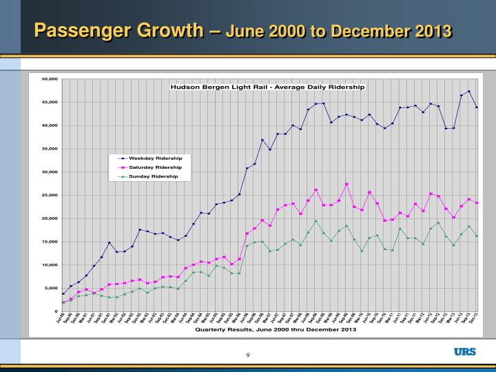 Passenger Growth –