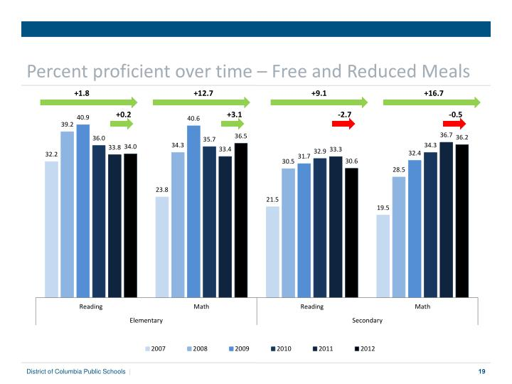 Percent proficient over time – Free and Reduced Meals