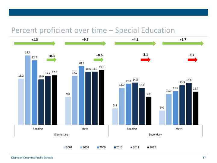 Percent proficient over time –