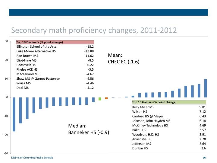 Secondary math proficiency changes, 2011-2012