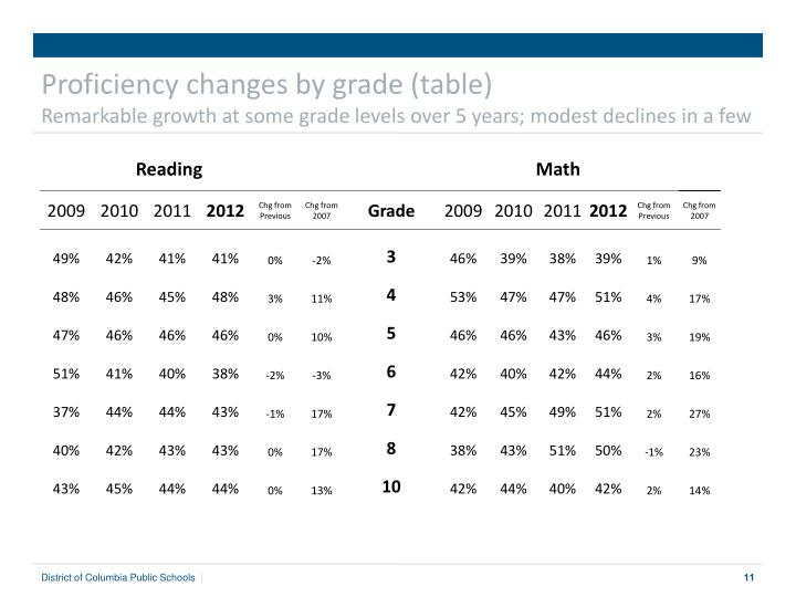Proficiency changes by grade (table)