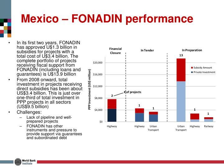 Mexico – FONADIN performance
