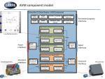 avm component model