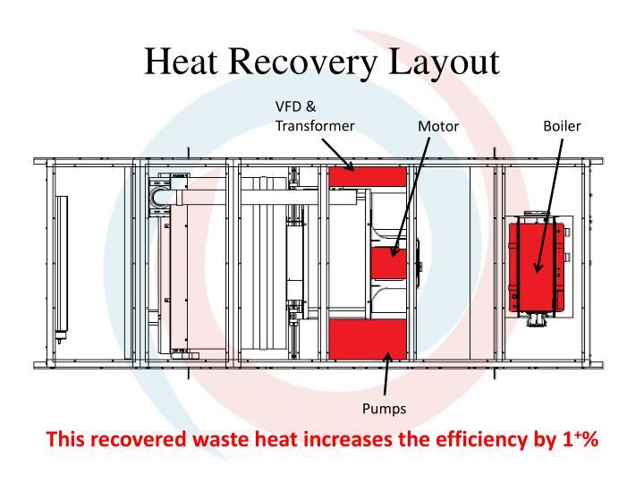 Heat Recovery Layout