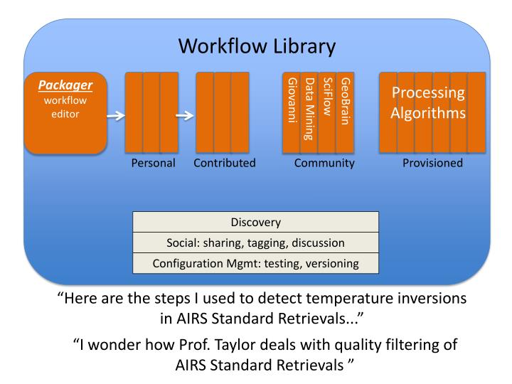 Workflow Library