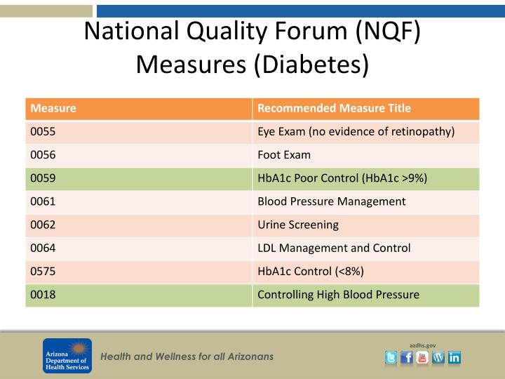Ppt Diabetes Measures In Ehrs Linked To Improved Care