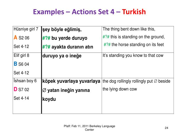 Examples – Actions Set 4 –