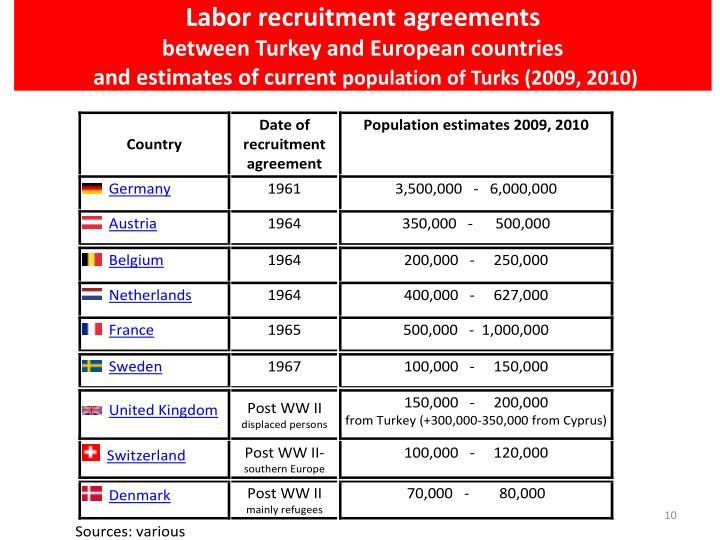 Labor recruitment agreements