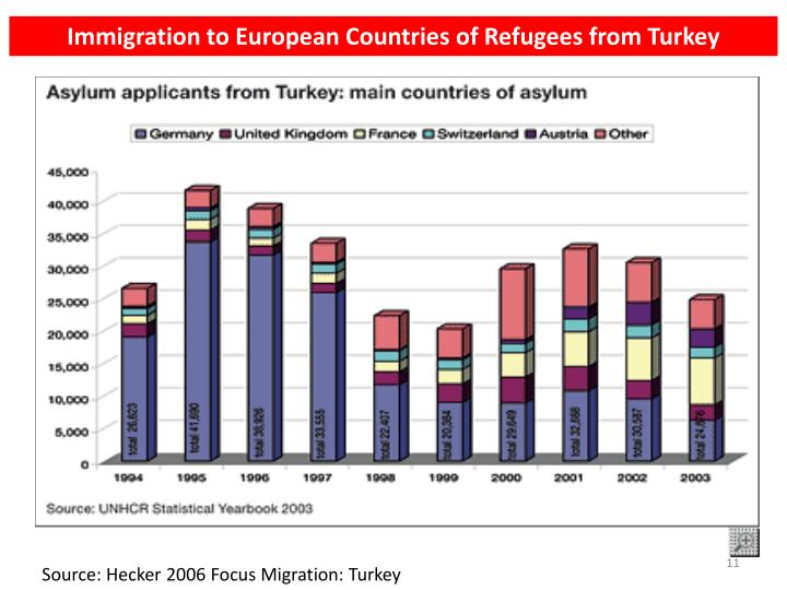 Immigration to European Countries of Refugees from Turkey