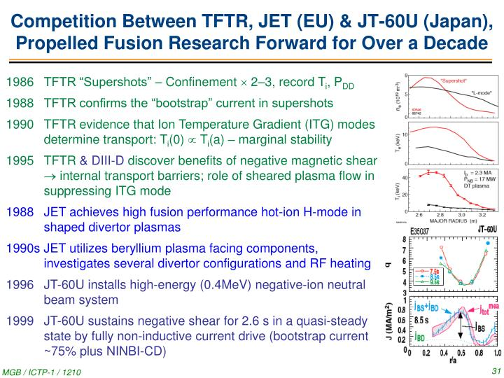 Competition Between TFTR, JET (EU) & JT-60U (Japan), Propelled Fusion Research Forward for Over a Decade