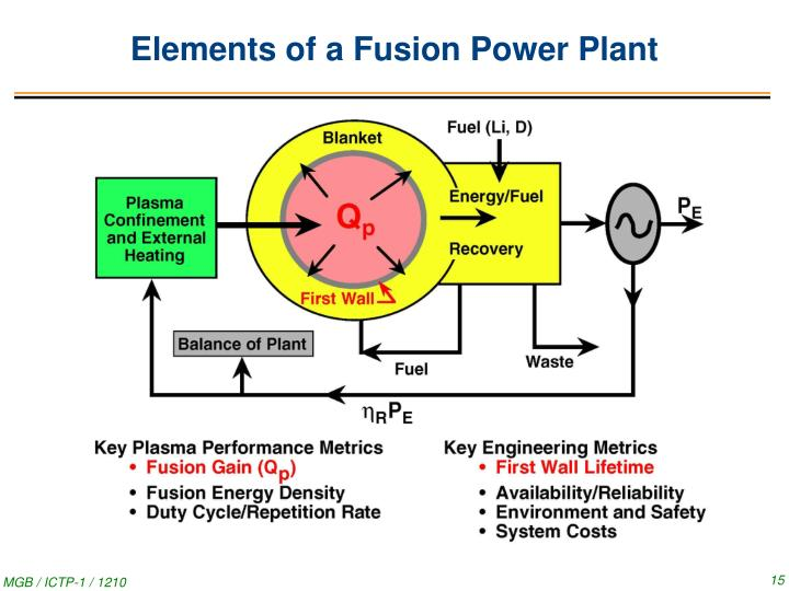 Elements of a Fusion Power Plant