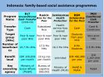 indonesia family based social assistance programmes