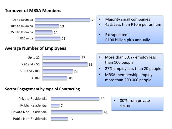 Turnover of MBSA Members