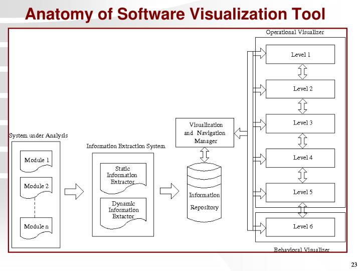 Anatomy of Software Visualization Tool