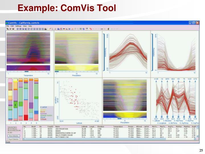 Example: ComVis Tool