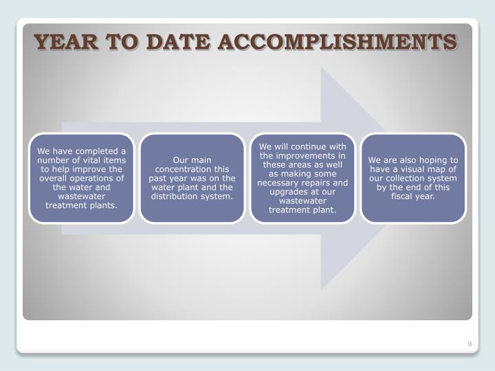 YEAR TO DATE ACCOMPLISHMENTS