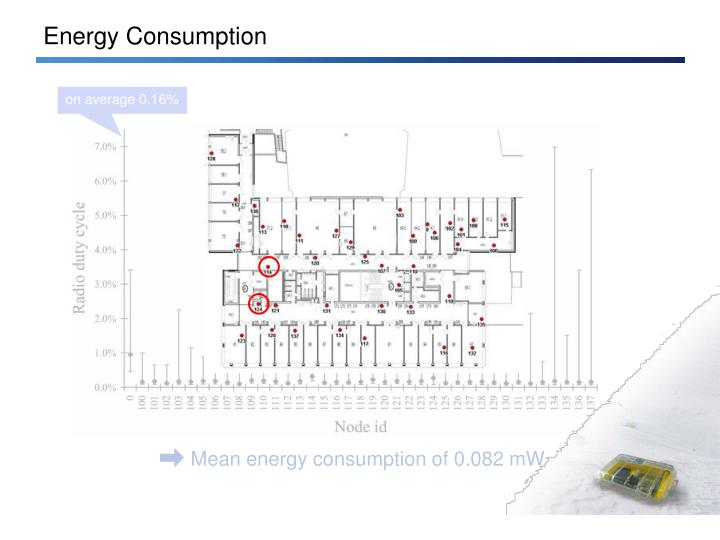Mean energy consumption of 0.082 mW