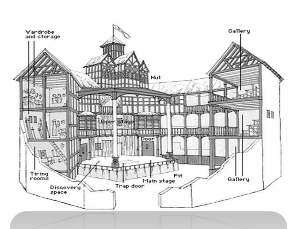 what was the pit in the globe theater