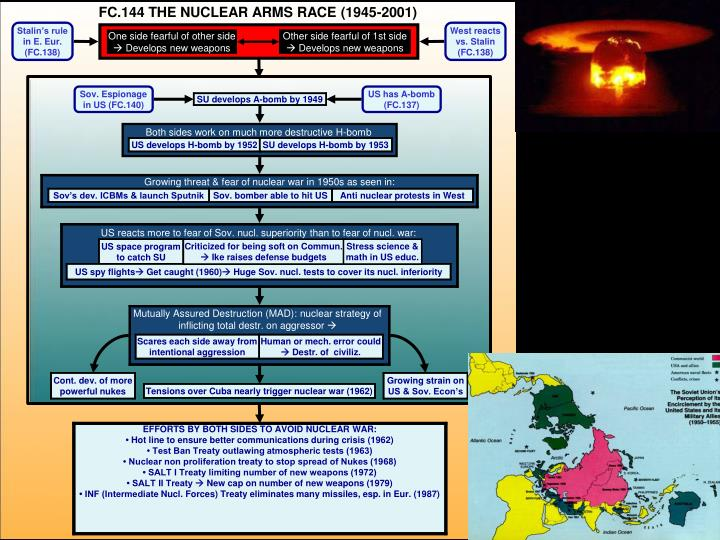 FC.144 THE NUCLEAR ARMS RACE (1945-2001)