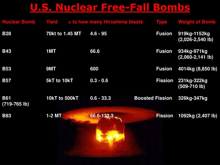 U.S. Nuclear Free-Fall Bombs