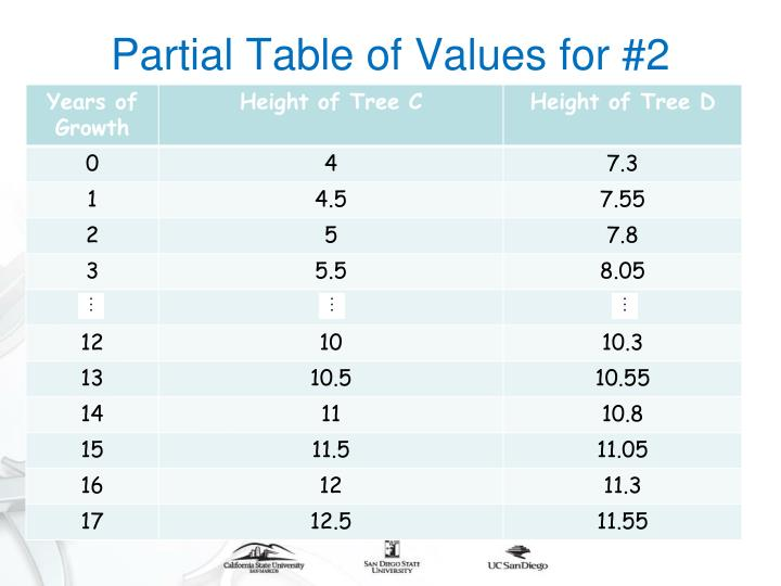 Partial Table of Values for #2