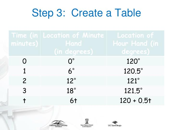 Step 3:  Create a Table