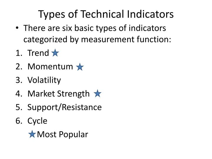 Types of Technical Indicators