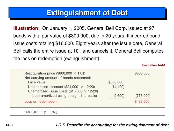 Extinguishment of Debt