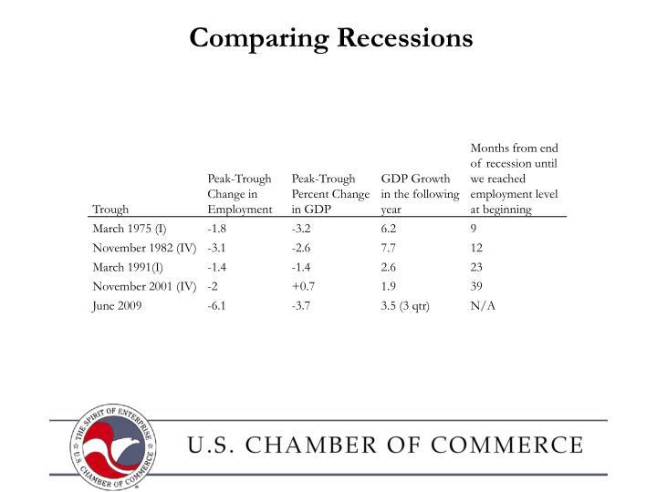 Comparing Recessions