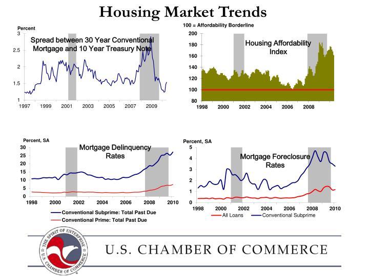 Housing Market Trends