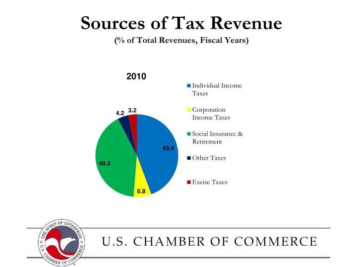 Sources of Tax Revenue