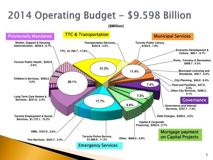 patton fuller 2010 operating budget projection Develop a budget for patton-fuller community hospital based on the 2009 operating budget and the 2010 operating budget assumptions write a 700- to 1,050-word paper in which you do the following: discuss which financial management practices are most effective in creating and monitoring an operating budget.