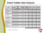 infant toddler rate analysis4