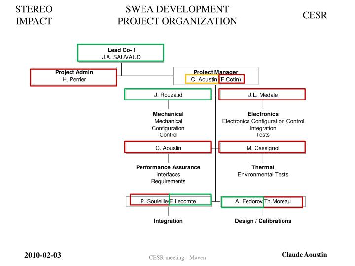 Swea development project organization