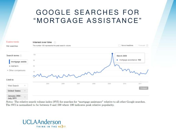 """Google searches for """"mortgage assistance"""""""