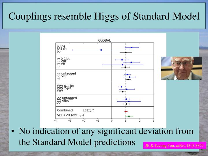 Couplings resemble Higgs of Standard Model