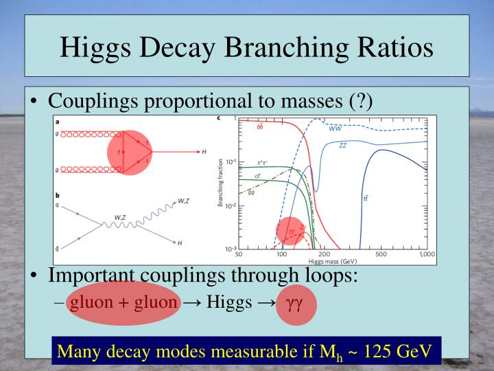 Higgs decay branching ratios