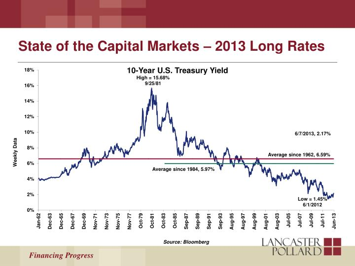 State of the Capital Markets – 2013 Long Rates